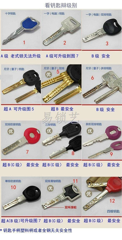 教你如何识别A级锁、B级锁、超B级锁防盗门